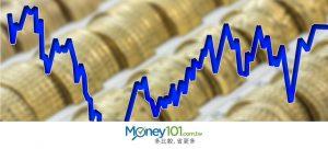升息降息對於貸款利率的影響